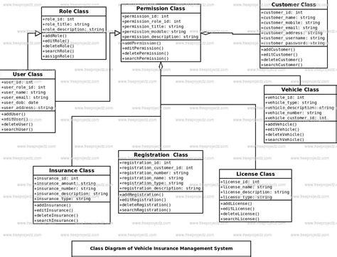 diagram for vehicle insurance insurance brochures vehicle insurance management system class diagram uml