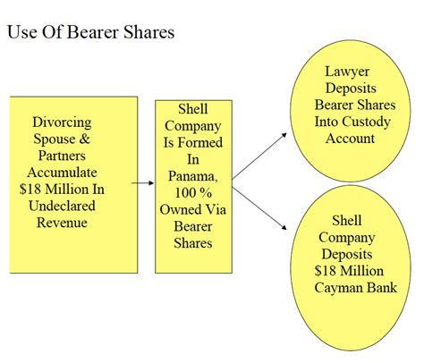 Asset Search Bank Accounts Divorce Money Concealing Monies In A Cayman