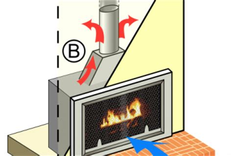 How Do Gas Fireplace Inserts Work by Wood Burning Fireplace Diagram Wedocable