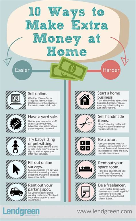 10 ways to make extra money at home making sense of cents - How To Make A Little Extra Money Online