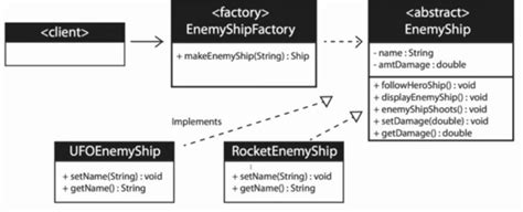 factory pattern software engineering java can factory pattern avoid code smell software