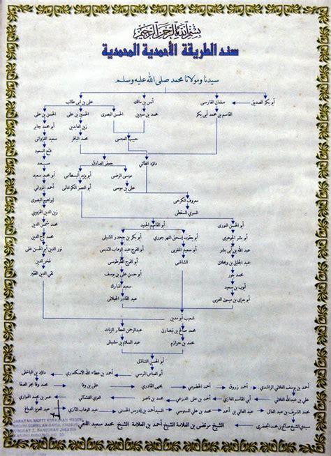 Anak Anak Sungai Nil Muhammad Said Al Aryan tarekat ahmadiah idrisiah rashidiah dandarawiah arkib dakwah