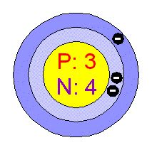 How Many Protons Neutrons And Electrons Does Lithium Chemical Elements Lithium Li