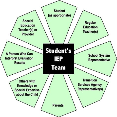 team around the child meeting template navigating the individualized education program iep