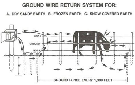 install guide for gallagher electric fence