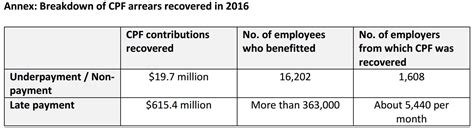 Cpf Ordinary Wage Ceiling by Record 635 1 Million In Cpf Arrears Recovered By Cpf