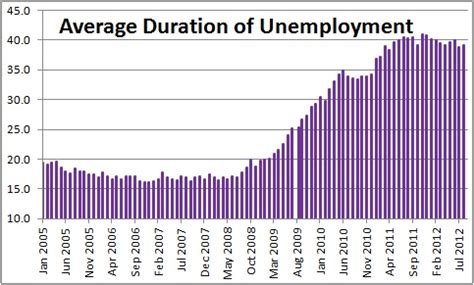what is the average length of unemployment in the us average duration of unemployment is the fed making a