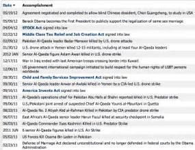 democratic website publishes list of obama accomplishments