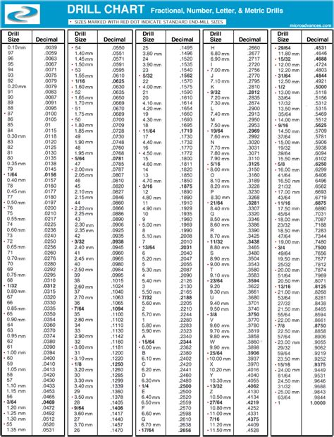 sae drill bit sizes sti tap drill chart pdf bing images
