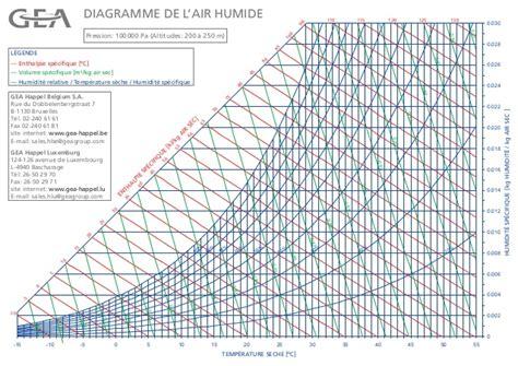 diagramme enthalpique de l air humide air humide compleet b lu