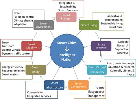 Home Zone Design Guidelines by Smart City