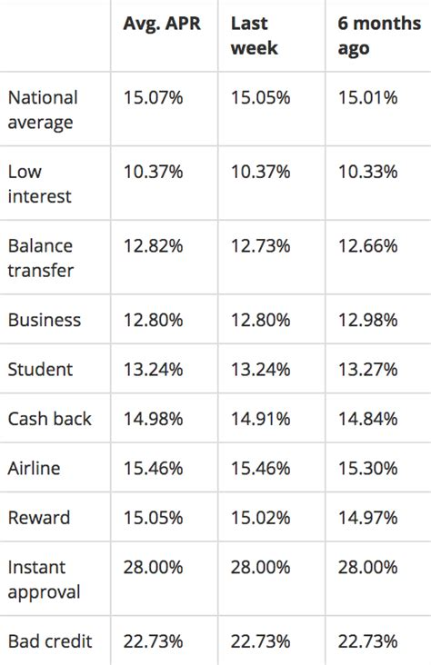 Sle Credit Card Rate Average Interest Rate By Debt Type Financial Samurai
