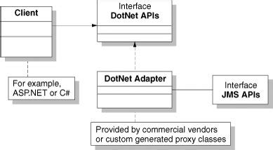 adapter pattern in java api adapter strategy java ee and net interoperability