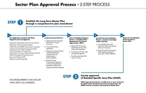 layout approval process in karnataka st joe bay walton sector plan