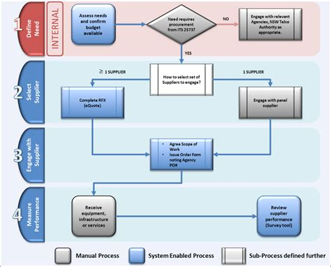 procurement flowchart procurement cycle flowchart create a flowchart