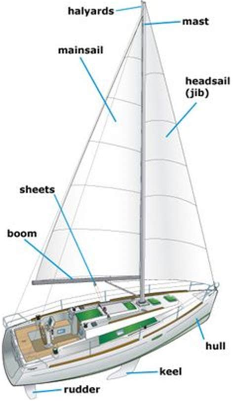 sailboat anatomy anatomy of a sailboat hot and wet pinterest boating
