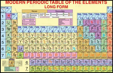 Who Made The Modern Periodic Table by Search Results For Modern Periodic Table Calendar 2015