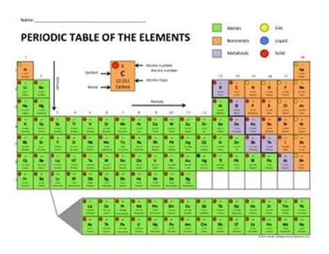 let s compete periodic table activity and
