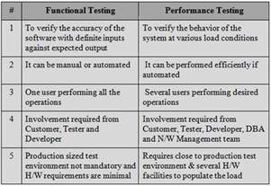 Non Functional Test Plan Template by Introduction To Performance Testing Loadrunner The