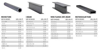 steel i beam sizes dimensions car interior design