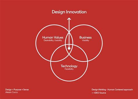 Design Thinking Uct | home uct school of design thinking