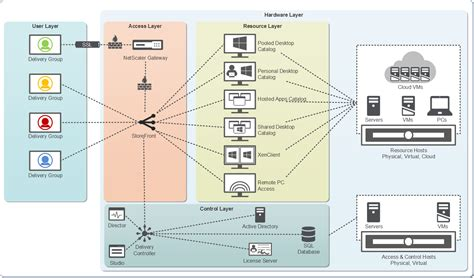 conceptual architecture diagram the xenapp 7 5 and xendesktop 7 5 blueprints are now