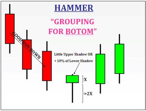hammer pattern reversal candlestick forex
