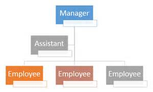 Org Chart Templates For Word by Organizational Chart Template Word Flow Chart Maker