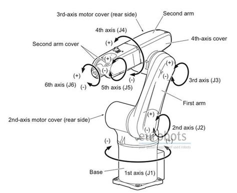 industrial motor diagram diagram of a six axis industrial robotic arm repinned