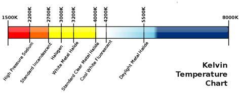 xenon len kelvin file kelvin temperature chart svg wikipedia