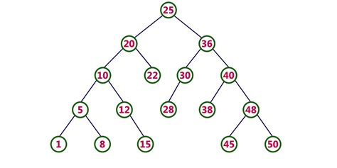 binary search tree insertion exle ppt uneminra s diary