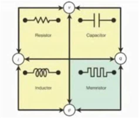 resistor capacitor memristor astroman consulting executive search