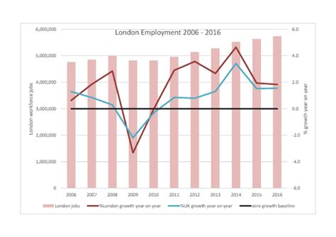 pattern grader jobs london london s growth in employment sectors and patterns city