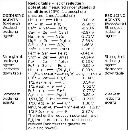 Table Of Standard Reduction Potentials by Ch954 2