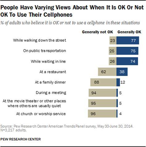 smartphones us more social or less informationweek