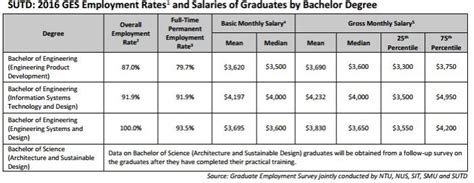 ic layout engineer salary singapore starting salary for singapore s sutd fresh graduates is s