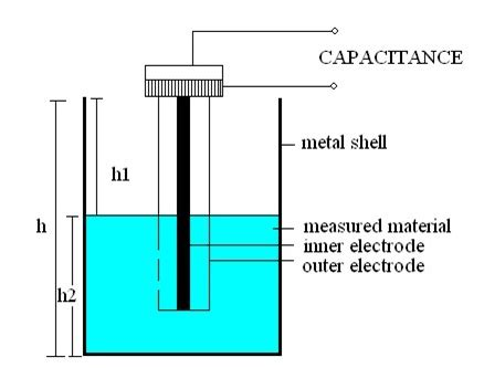 capacitance meter principle capacitive level sensor design neha girme
