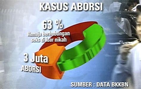 Aborsi Online Sumatra Gaul Bebas Marak Aborsi Meningkat
