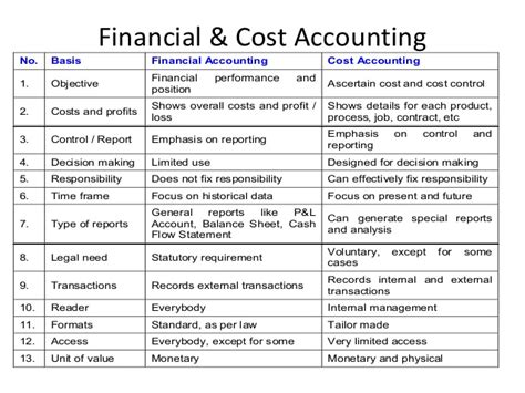 Cost And Management Accounting Pdf For Mba by Accounting Costing And Management Riad Izhar Pdf