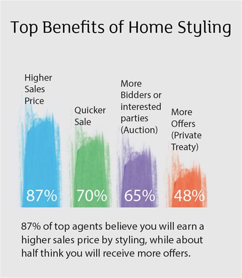 does it pay to style your home lj real estate