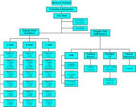 department structure template organizational chart