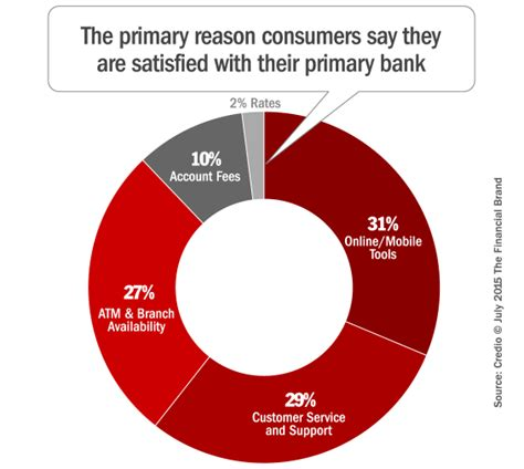 bank customer retention why do some banks others