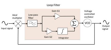 phase locked loop block diagram with explanation pll block diagram readingrat net