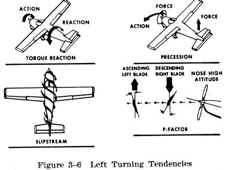 boat engine turns over slow turning tendencies intro to aerobatics