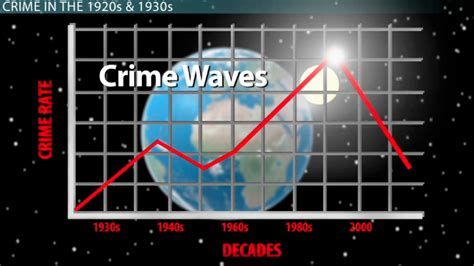crime pattern vs trend history trends of crime in the united states video