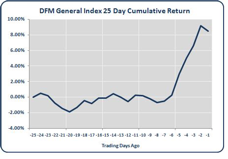 pattern matching trading price projections using pattern matching dfm general