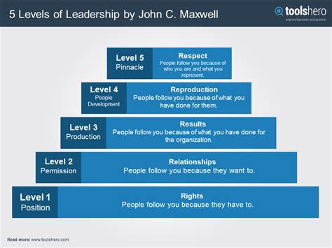 a company of leaders leading at every level books 5 levels of leadership by maxwell toolshero