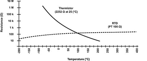 temperature sensitive resistor image gallery thermistor curve