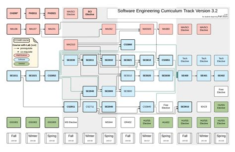software engineering flowchart software engineering program