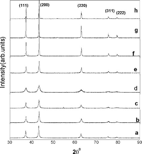 xrd pattern of nio nanoparticles fig 1 room temperature xrd patterns of nio nanoparticles